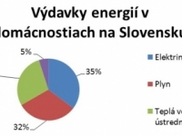 Slováci kúria o 4 stupne viac ako štandard v Európe